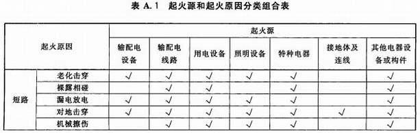 起火源和起火原因分类组合表