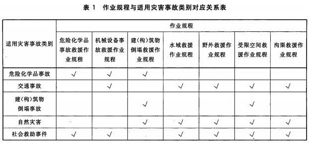 作业规程与适用灾害事故类别对应关系表