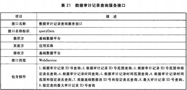 表21 数据审计记录查询服务接口