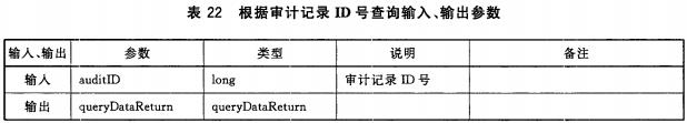 表22 根据审计记录ID号查询输入、输出参数