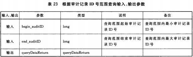 表23 根据审计记录ID号查询输入、输出参数