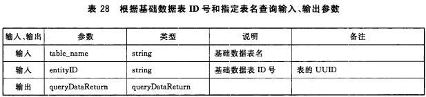 表28 根据基础数据表ID号和指定表名查询输入、输出参数