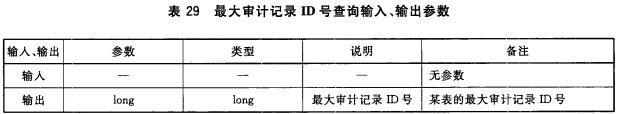 表29 最大审计记录ID号查询输入、输出参数