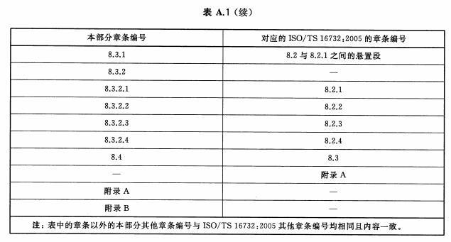 本部分章条编号与ISO/TS 16732:2005的章条编号对照
