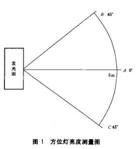 方位灯亮度测量图