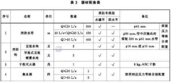 器材配备表