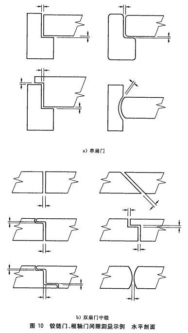 铰链门、枢轴门间隙测量示例水平剖面