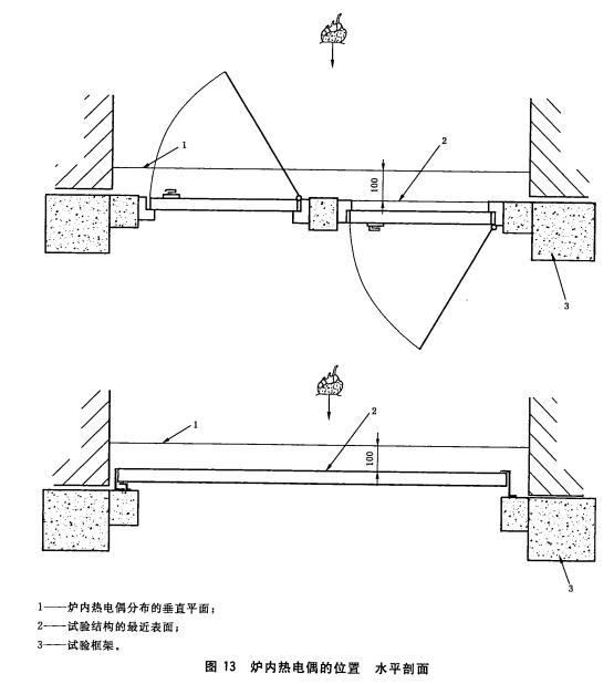 炉内热电偶的位置水平剖面