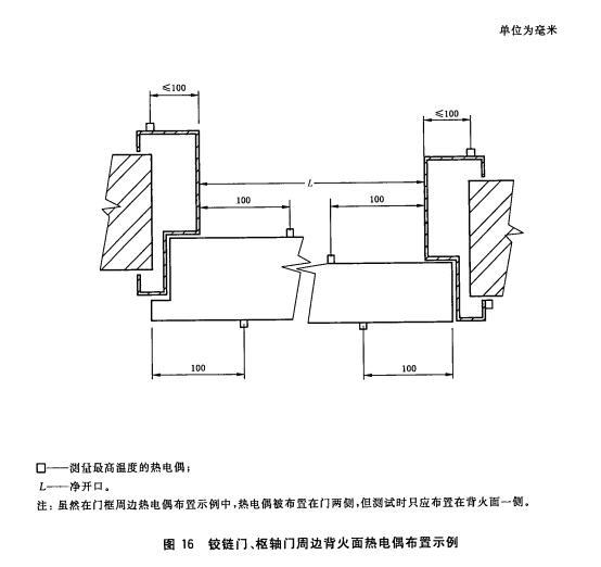 铰链门、枢轴门周边背火面热电偶布置示例