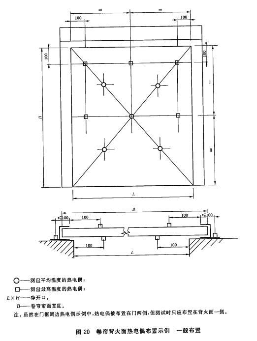 卷帘背火面热电偶布置示例一般布置