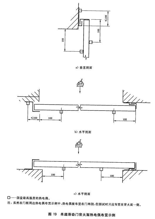 单扇滑动门背火面热电偶布置示例