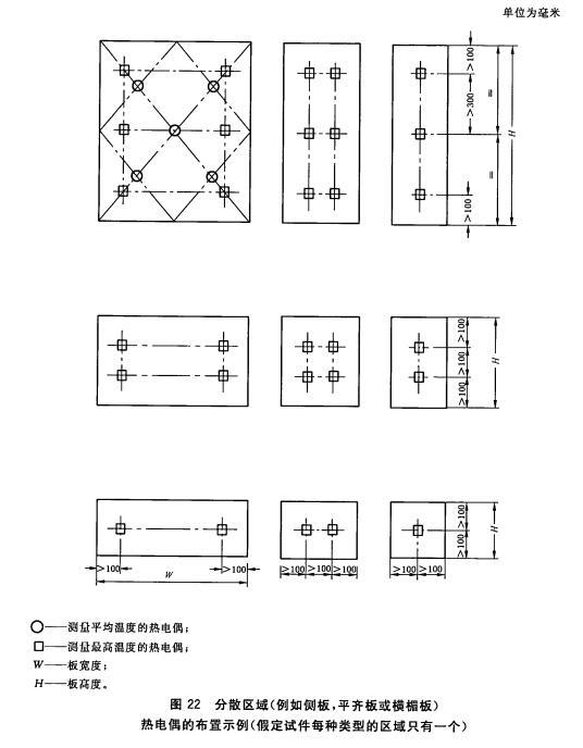 分散区域(例如侧板,平齐板或横楣板)热电偶的布置示例(假定试件每种类型的区域只有一个)