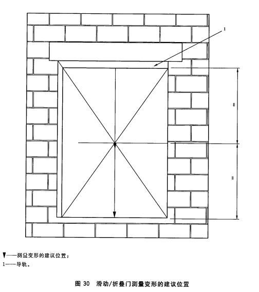 滑动/折叠门测量变形的建议位置