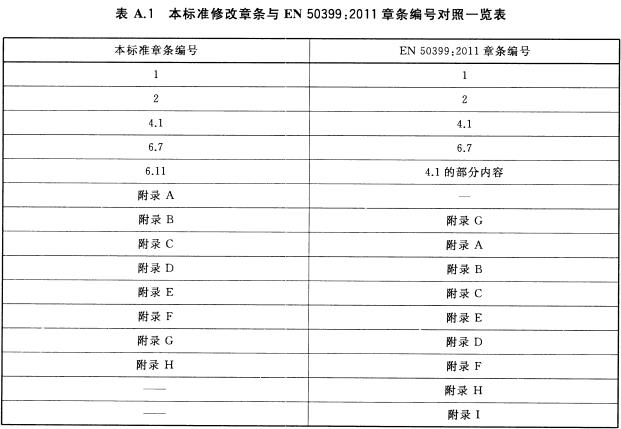 本标准修改章条与EN 50399:2011章条编号对照一览表