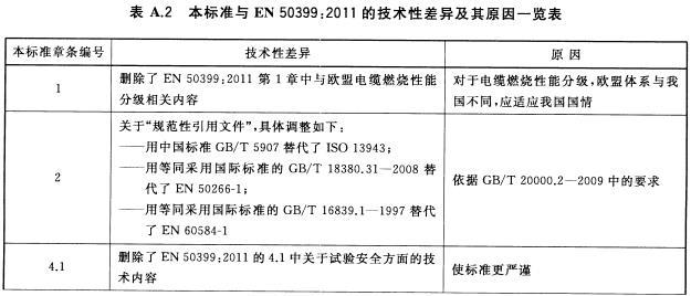 本标准与EN 50399:2011技术性差异及其原因一览表