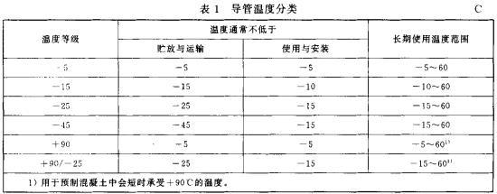 表1 导管温度分类