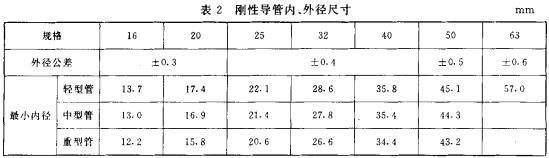 表2 刚性导管、外径尺寸