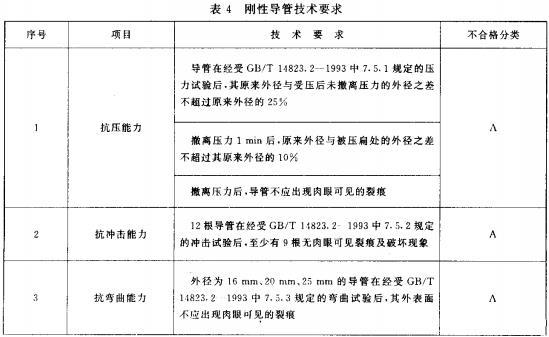 表4 刚性导管技术要求