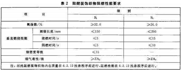 表2 阻燃装饰织物阻燃性能要求