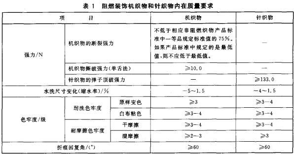 表1 阻燃装饰机织物和针织物内在质量要求