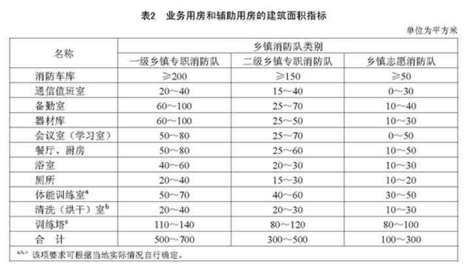 业务用房和辅助用房的建筑面积指标