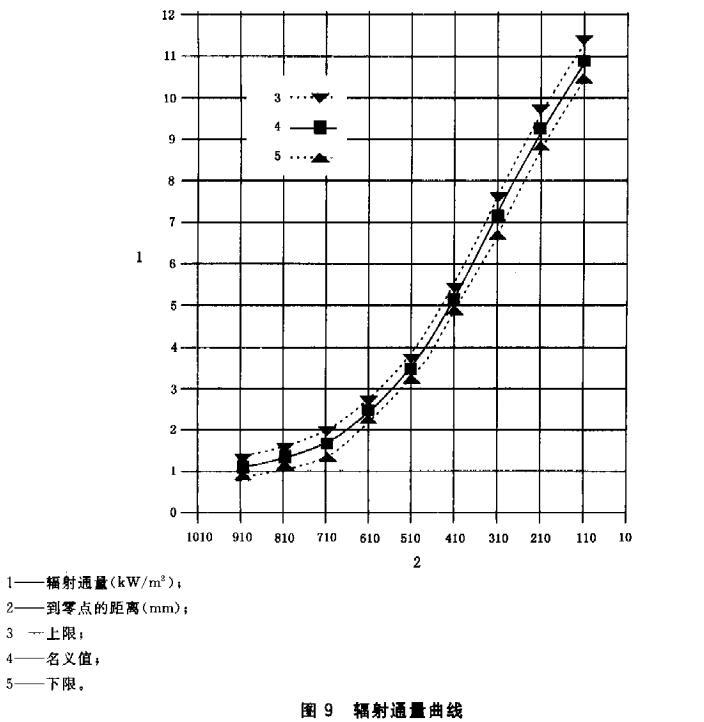 图9 辐射通量曲线