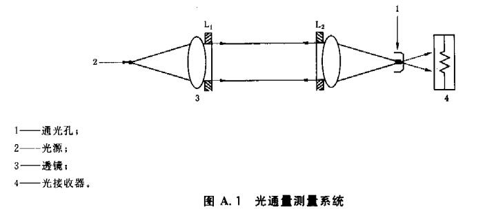 图A.1 光通量测量系统
