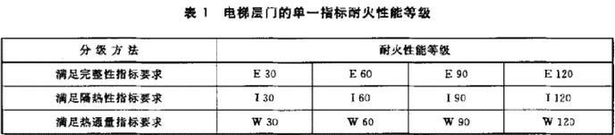 表1 电梯层门的单一指标耐火性能等级