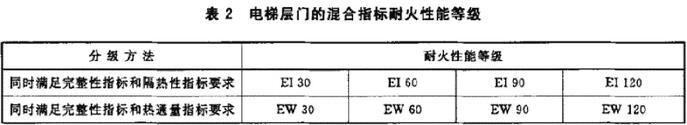 表2 电梯层门的混合指标耐火性能等级