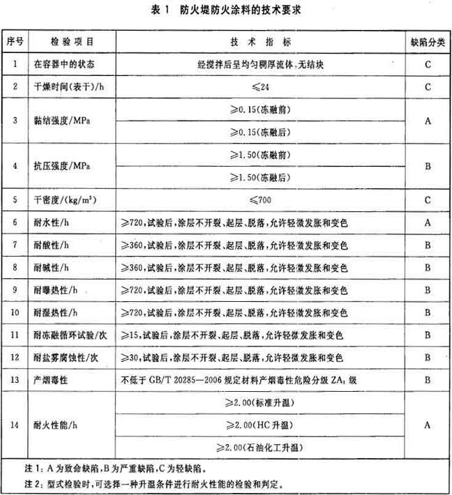 表1 防火堤防火涂料的技术要求