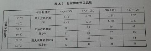 标定物的恒温试酸