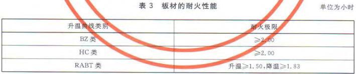表3 板材的耐火性能