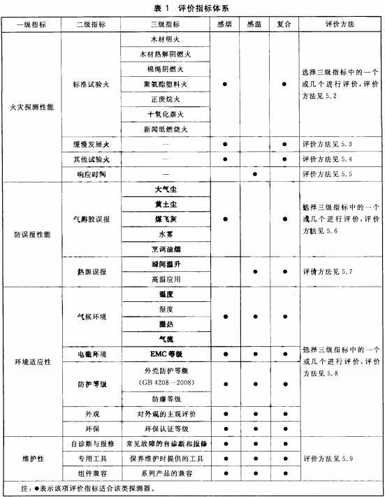 表1 评价指标体系