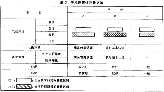 表3 环境适应性评价方法