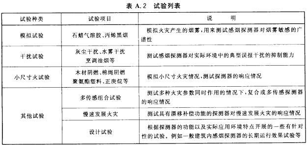 表A.2 试验列表