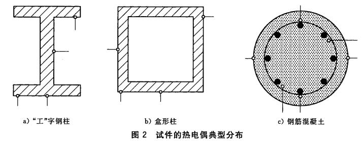试件的热电偶典型分布