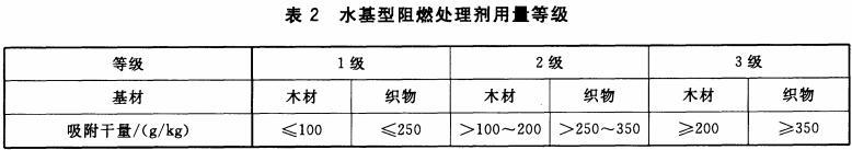 水基型阻燃处理剂用量等级