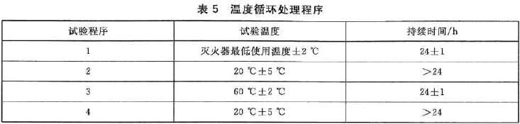温度循环处理程序