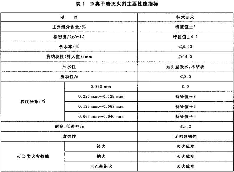 D类干粉灭火剂主要性能指标