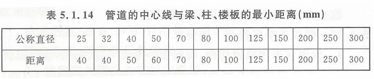 表5.1.14 管道的中心线与梁、柱、楼板的最小距离(mm)