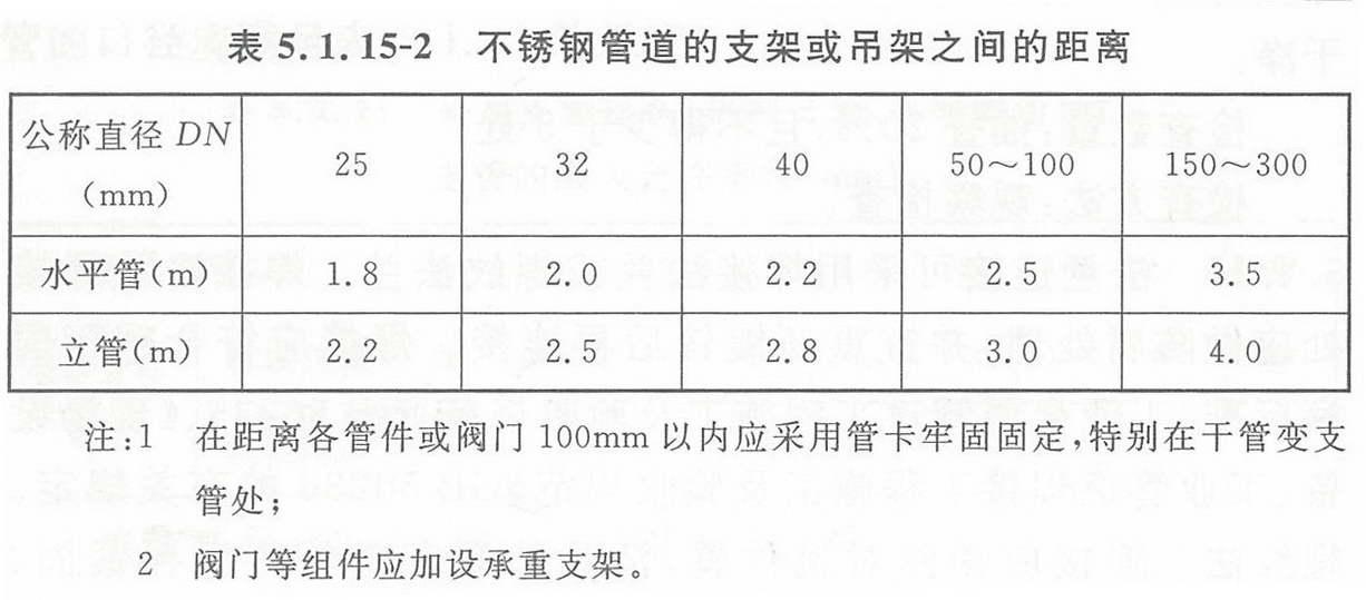 表5.1.15-2 不锈钢管道的支架或吊架之间的距离