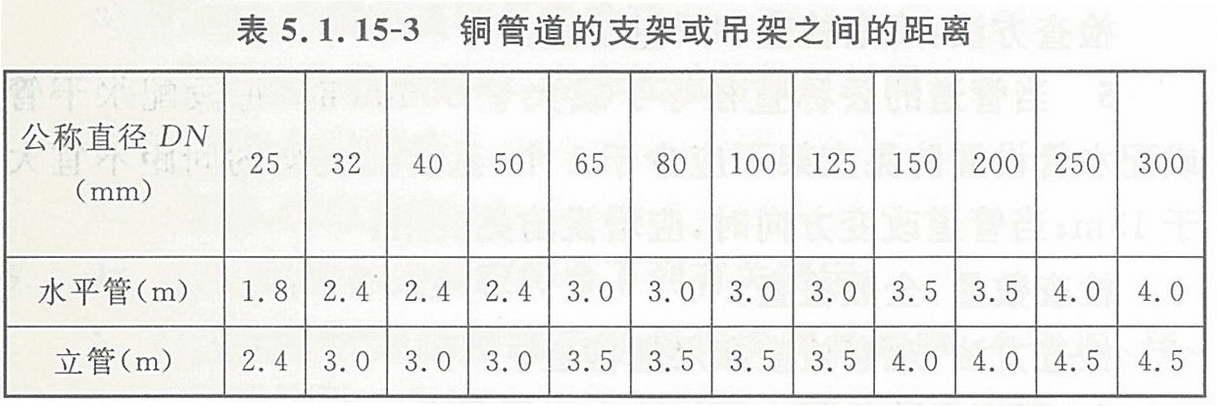 表5.1.15-3 铜管道的支架或吊架之间的距离