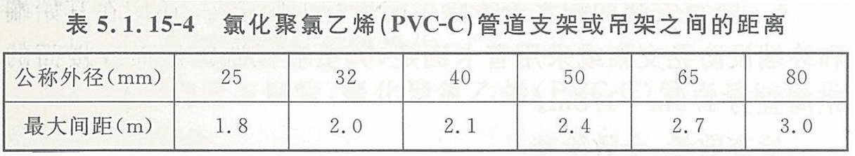 表5.1.15-4 氯化聚氯乙烯(PVC-C)管道支架或吊架之间的距离