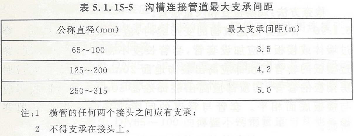 表5.1.15-5 沟槽连接管道最大支承间距