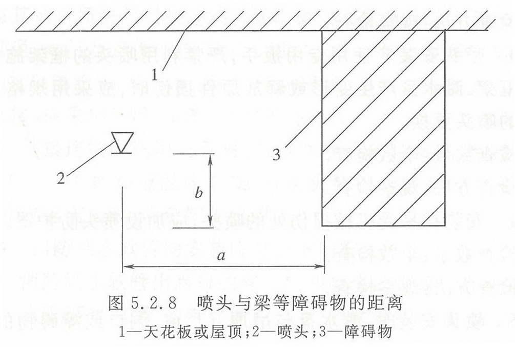 图5.2.8 喷头与梁等障碍物的距离