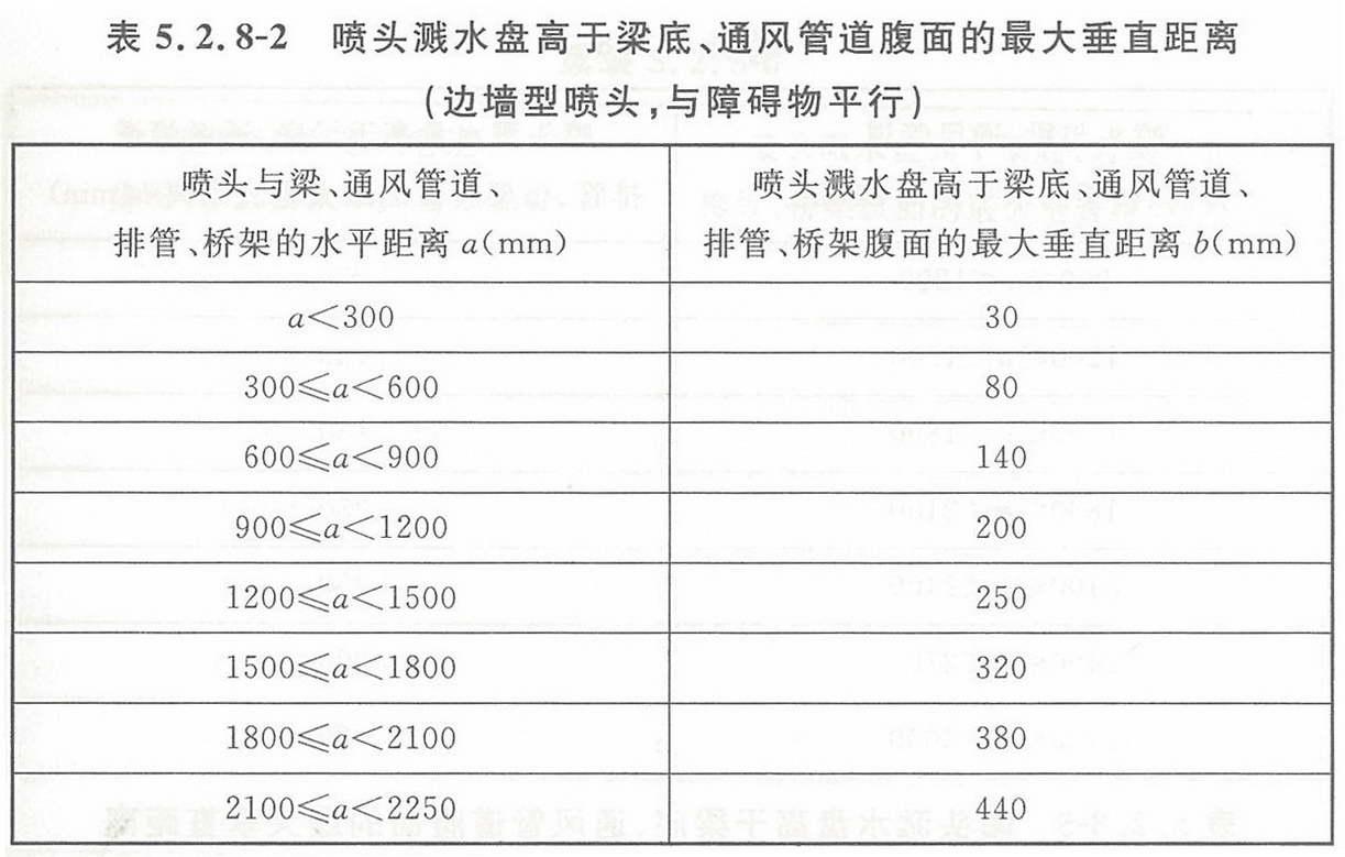 表5.2.8-2 喷头溅水盘高于梁底、通风管道腹面的最大垂直距离(边墙型喷头,与障碍物平行)