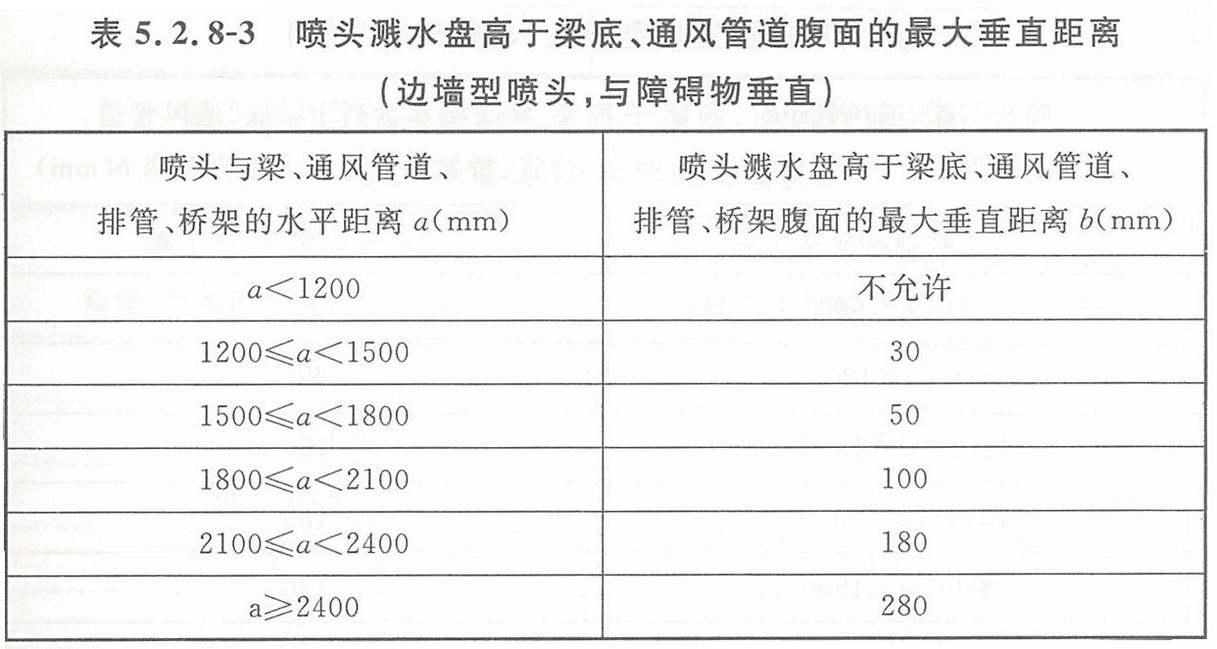 表5.2.8-3 喷头溅水盘高于梁底、通风管道腹面的最大垂直距离(边墙型喷头,与障碍物垂直)