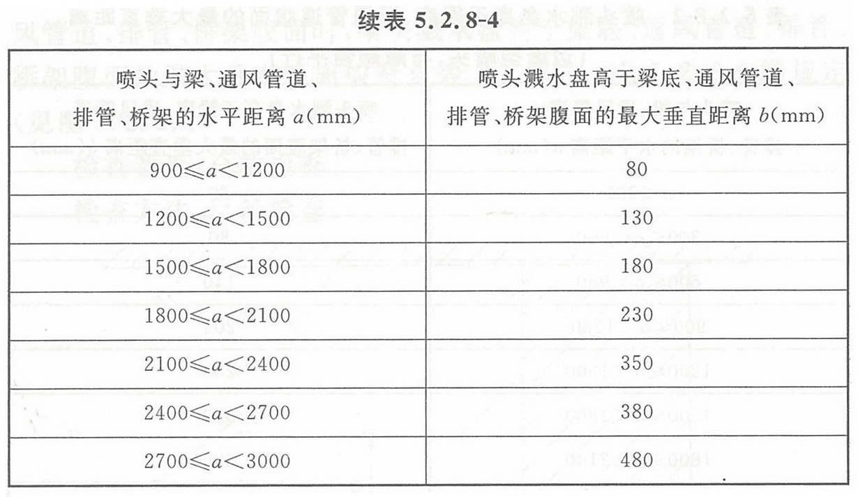 表5.2.8-4 喷头溅水盘高于梁底、通风管道腹面的最大垂直距离(扩大覆盖面直立与下垂喷头)