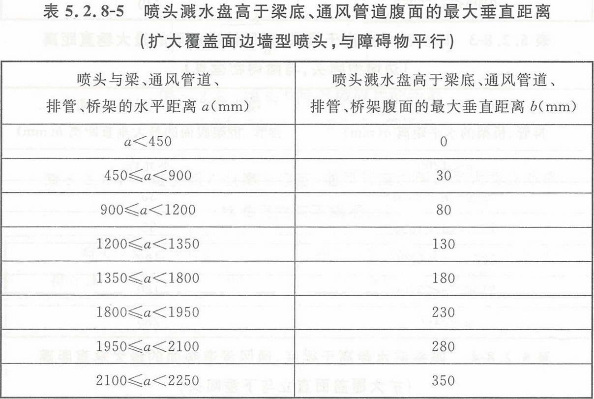 表5.2.8-5 喷头溅水盘高于梁底、通风管道腹面的最大垂直距离(扩大覆盖面边墙型喷头,与障碍物平行)