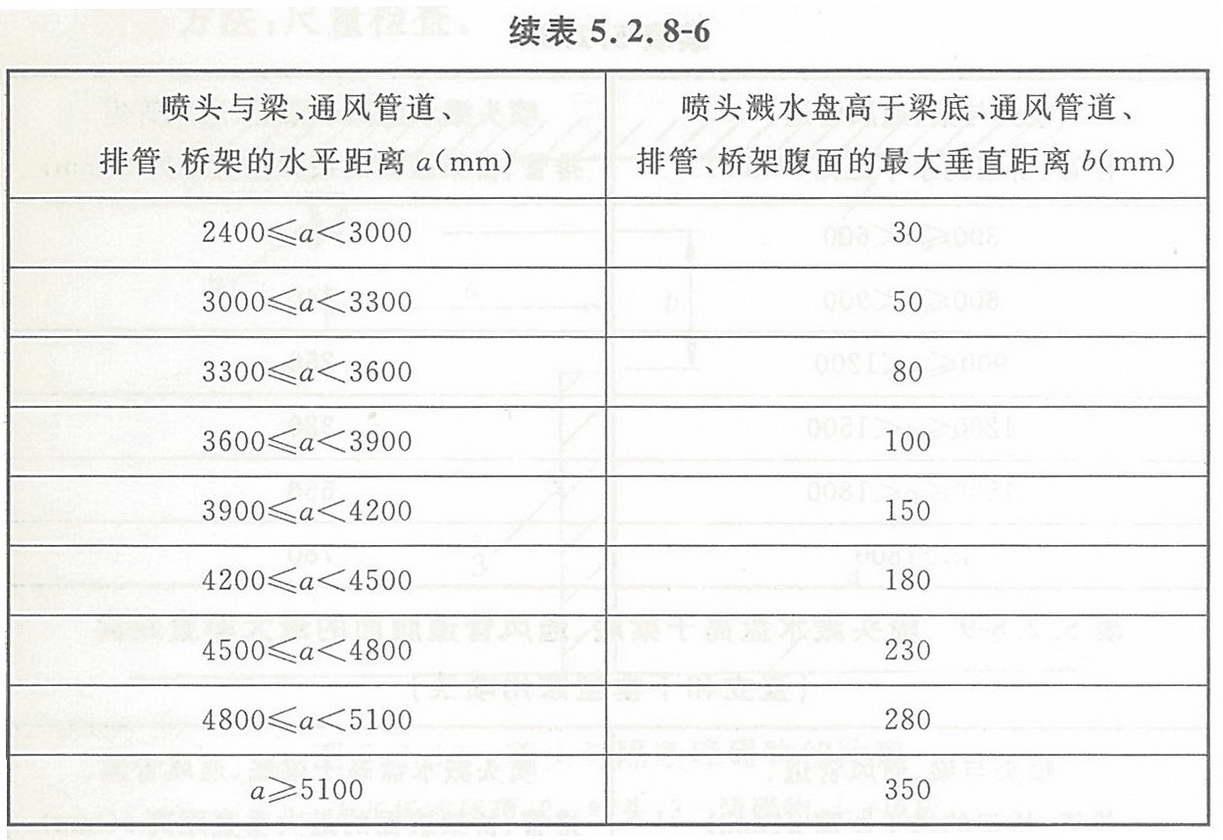 表5.2.8-6 喷头溅水盘高于梁底、通风管道腹面的最大垂直距离(扩大覆盖面边墙型喷头,与障碍物垂直)